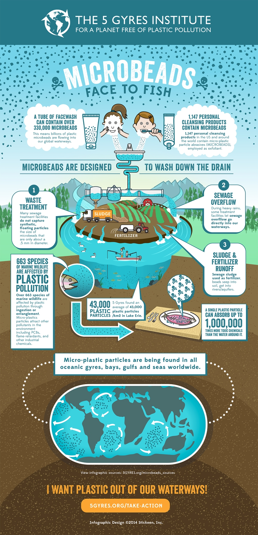 microbeads infographic